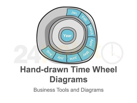 Wheel Diagrams - Hand-drawn PowerPoint Slides | PowerPoint Presentation Tools and Resources | Scoop.it
