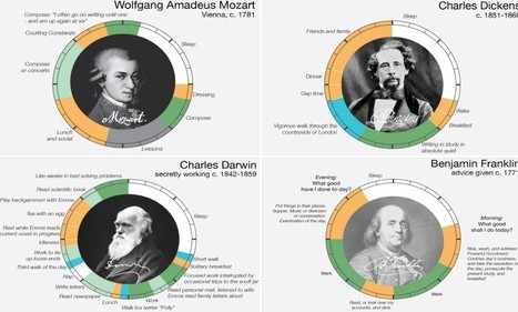 From Darwin to Dickens, how history's top thinkers spent their days   Sustain Our Earth   Scoop.it