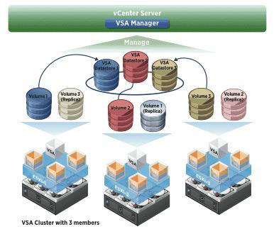 Avec vSphere 5, VMware renforce son offre pour les PME | Ma ... | LdS Innovation | Scoop.it