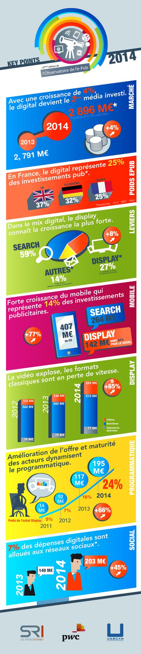Observatoire ePub 2014 : Le search et toutes les composantes non classiques du display génèrent une croissance de +4% [infographie] Offremedia | Big Media (En & Fr) | Scoop.it