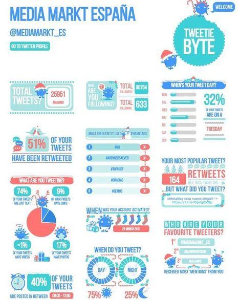 Analiza la actividad de una cuenta de Twitter mediante una infografía con Tweetiebyte   Social Media   Scoop.it