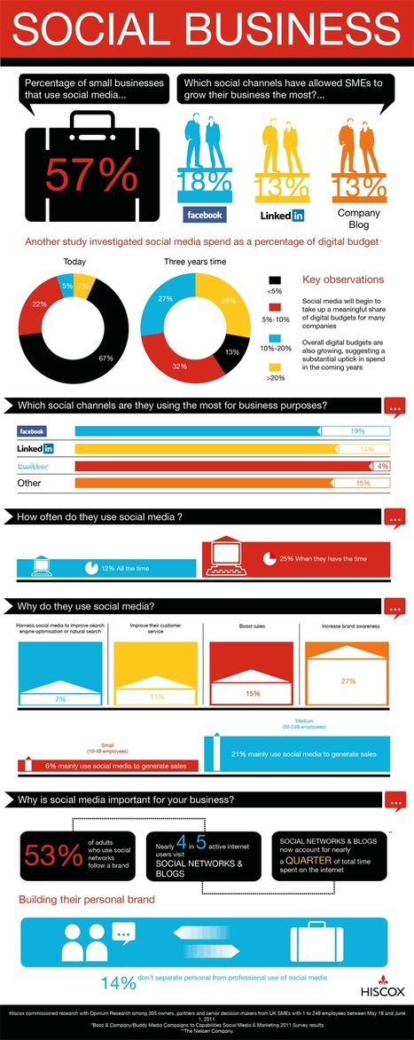 How UK Businesses Use Social Media [INFOGRAPHIC] - AllTwitter | Tенденциите в нетуъркинга и социалните мрежи | Scoop.it