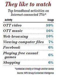 Internet TV users favor video - Variety   IPTV Revolution   Scoop.it