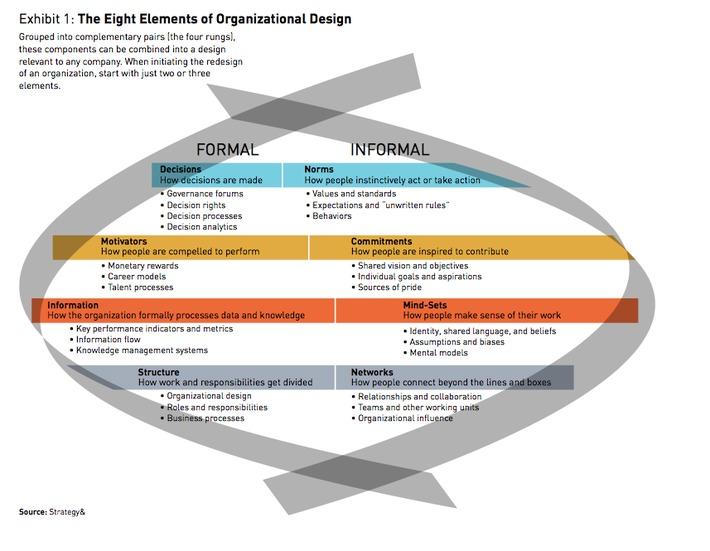10 Principles of Organization Design | LeadershipABC | Scoop.it