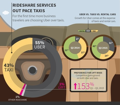 Business Travelers Are Using Ubers More Than Taxis   Alchemy of Business, Life & Technology   Scoop.it