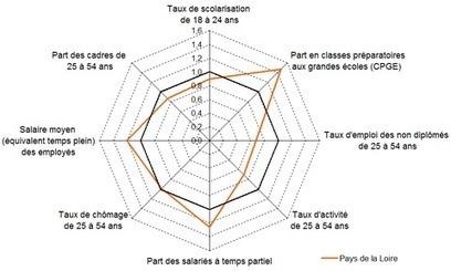 Insee > Égalité femme-hommepour l'éducation et l'emploi: des progrès mais des différences encore marquées | Observer les Pays de la Loire | Scoop.it