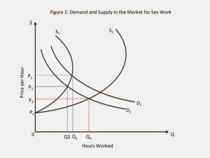 Charles Hill's Blog: The Unintended Consequences of Demand Side Reduction Strategies in the Market for Sex Work | Sex Work | Scoop.it
