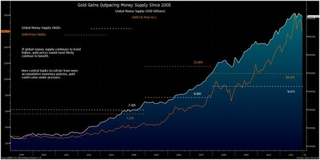 2012 Outlook For #Gold – Positive Fundamentals Remain And Crucial Diversification | ZeroHedge | Commodities, Resource and Freedom | Scoop.it