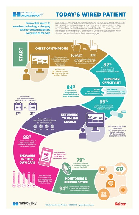Infographic: Today's Digital Patient | eSalud Social Media | Scoop.it