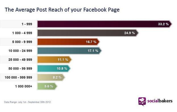Etude : le ciblage Facebook augmente-t-il la portée de votre page fan ?
