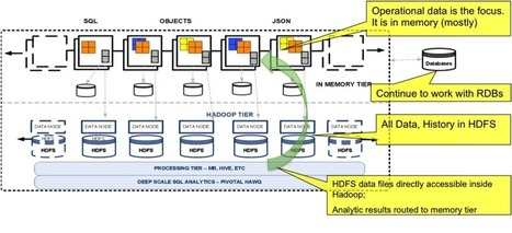 In-Memory Data Grid + Hadoop: Integrated Real-Time Big Data Platform Previewed at SpringOne 2GX 2013 | Pivotal P.O.V. | Big Data News | Scoop.it