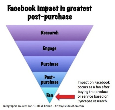 Facebook's Biggest Impact Is Post-Sales | Social Media Digest(ed) | Scoop.it