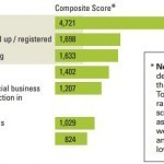 MIT Report on Social Business: What are Companies Really Doing? | Do the Enterprise 2.0! | Scoop.it