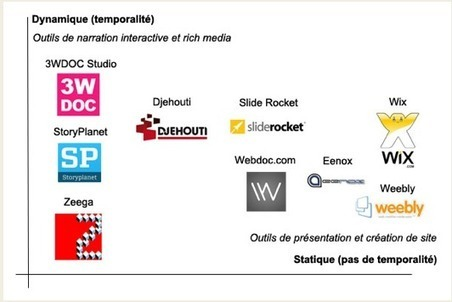 L'émergence d'outils SaaS de storytelling interactif et rich media en 2011. Thèse de Simon Duflo | Allicansee | Scoop.it