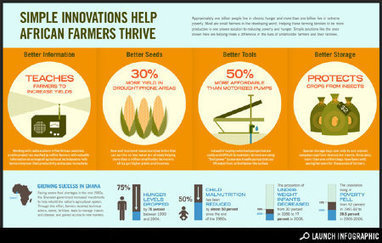 Transparency: Simple Innovations Help African Farmers Thrive - Lifestyle - GOOD | Actions Panafricaines | Scoop.it