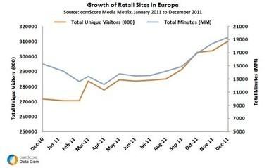 Les sites e-commerce captent 81,2 % des internautes européens | Agence Profileo : 100% e-commerce Prestashop | Scoop.it
