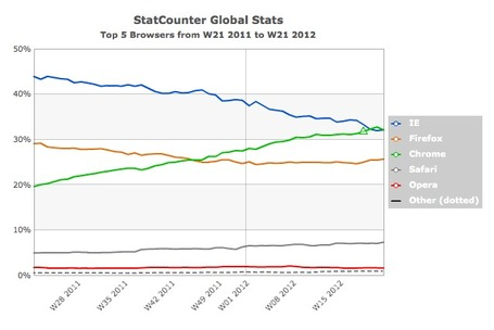 Google Chrome Now the No. 1 Browser in the World | ten Hagen on Google | Scoop.it