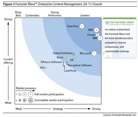 Forrester Wave Q4 2011: Fragmenting Enterprise CMS, 12 Firms,Targeted Content | Curation Revolution | Scoop.it