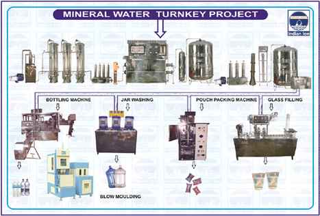Waste Water Bottling Plants By HS Machine Tools - HSMT | Waste Water Treatment Systems | Scoop.it
