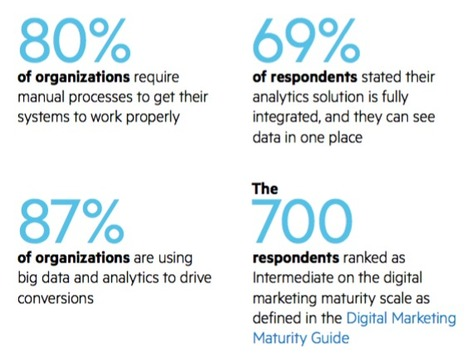 Many Organizations Lag in Digital Marketing Maturity, According to Progress Survey | Business Wire | Integrated Brand Communications | Scoop.it
