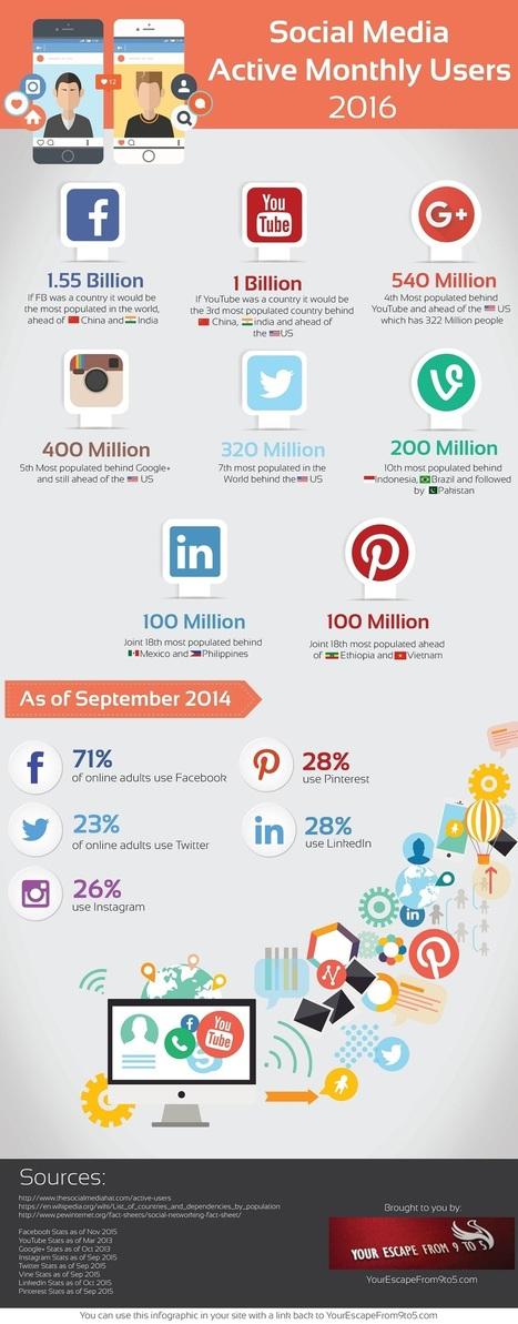 Nombre d'utilisateurs actifs par mois sur les réseaux sociaux en 2016 | L'E-Réputation | Scoop.it