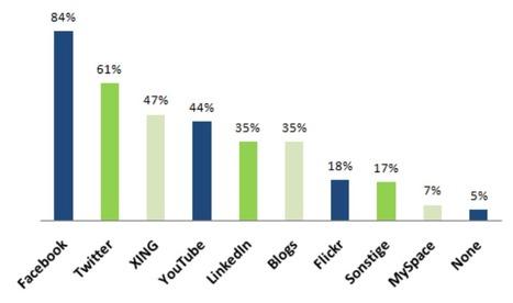 [Etude] Comment l'industrie de l'événementiel utilise les réseaux sociaux ? | Frenchweb.fr | Social Media Curation par Mon Habitat Web | Scoop.it