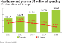 Pharma poised to up online ad spend eMarketer   Digital Pharma   Scoop.it