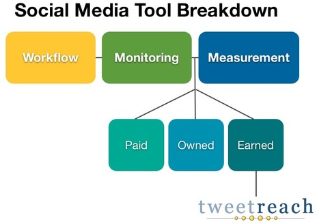 Comparing social media tools: Monitoring, workflow and measurement solutions at TweetReach Blog | All in one - Social Media ROI | Scoop.it