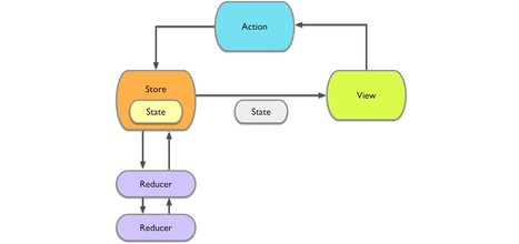 ReSwift -Unidirectional Data Flow in Swift | iOS & OS X Development | Scoop.it