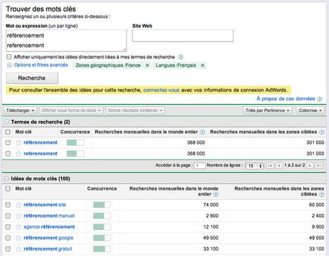 Générateur de mots clés Google : nouvel affichage des résultats | Usages du numérique en entreprise | Scoop.it
