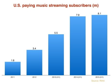 Streaming music subscriptions are starting to flatline in the US... | Infos sur le milieu musical international | Scoop.it