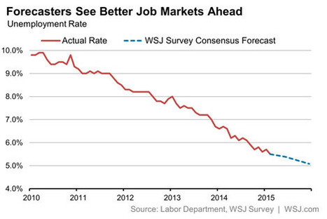 WSJ Survey: Full Employment First, Faster Wage Growth Next | Job Board Industry News | Scoop.it