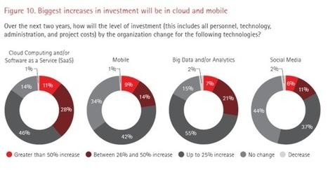Les directeurs financiers, futurs concurrents de la DSI | L'Univers du Cloud Computing dans le Monde et Ailleurs | Scoop.it