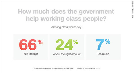 Working class whites blame Washington, but still want more government help   Unlivable Wages That Kill American Living and Companies That Are Greedy   Scoop.it