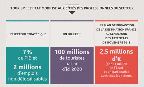 Tourisme - Réunion des professionnels et des partenaires du tourisme, déclaration de Jean-Marc Ayrault (01.03.16) | Actus et économie de la montagne | Scoop.it
