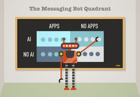 Beyond the 'Chatbot' - A User's View of the Messaging Quadrant | Conversational Interaction Technology | Scoop.it