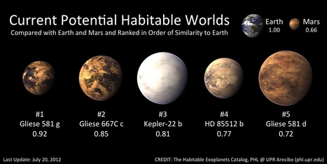 Five Potential Habitable Exoplanets Now - Planetary Habitability Laboratory @ UPR Arecibo | Theories of Existence | Scoop.it
