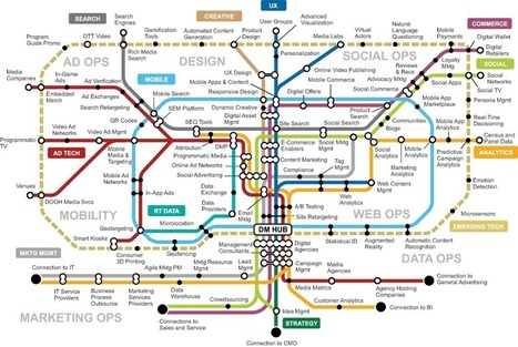 Free #Gartner Research: #Digital Marketing Transit Map #martech | Designing  services | Scoop.it