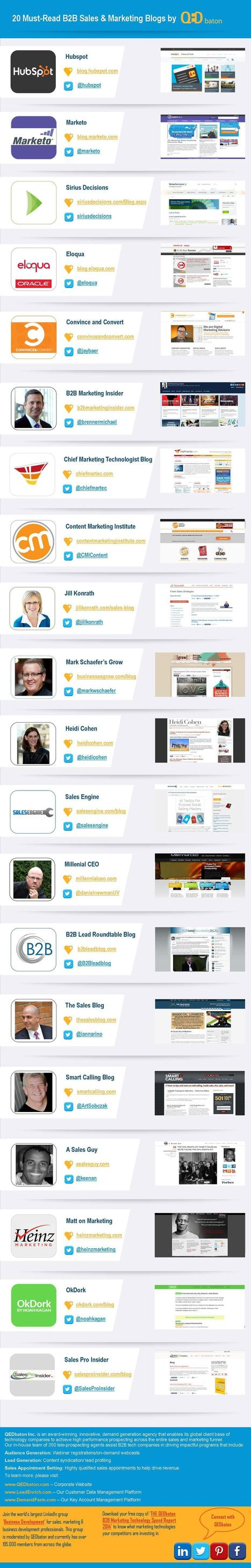 Top 20 Sales And Marketing Blogs For 2014 | QEDbaton | B2B Lead Generation | Scoop.it