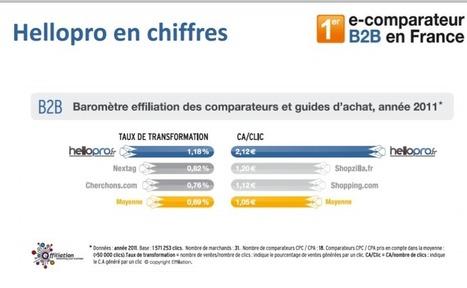Hellopro: Le 1er E-Comparateur pour Professionnels ! | Le Blog Iziflux, solution d'export catalogues produits | Comparateurs et marketplaces | Scoop.it