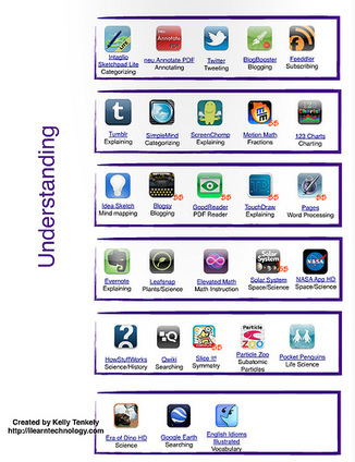iPad Apps and Bloom'sTaxonomy - Articles - Educational Technology - ICT in Education | ICT in the classroom | Scoop.it