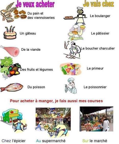 Les achats et les magasins   French choses   Scoop.it