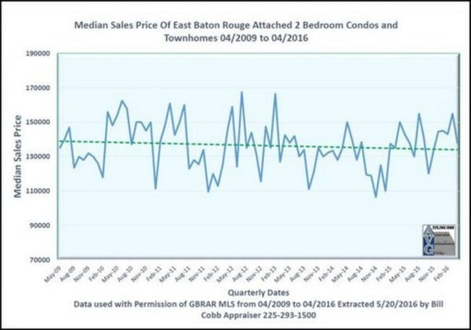 Seven Years of Baton Rouge 2 Bedroom Attached Condo and Townhome Sales | Baton Rouge Real Estate Housing News | Baton Rouge Real Estate News | Scoop.it