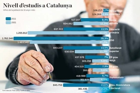Catalunya: 1.264.747 universitaris i 106.271 analfabets | Escola i Educació 2.0 | Scoop.it