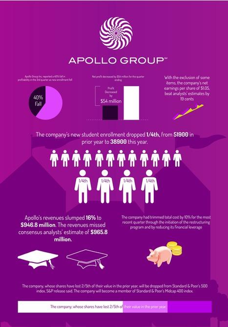 How Apollo Orbits its Business   Goog.biz   Goog.Biz   Scoop.it