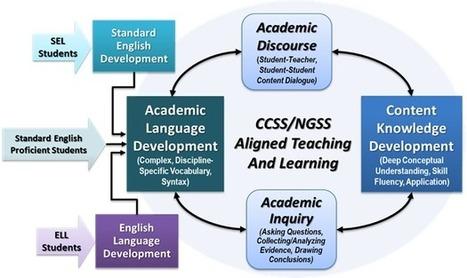 Academic Language and Literacy Development - Standards Assessment & Instruction | Educational Technology for Koyish | Scoop.it