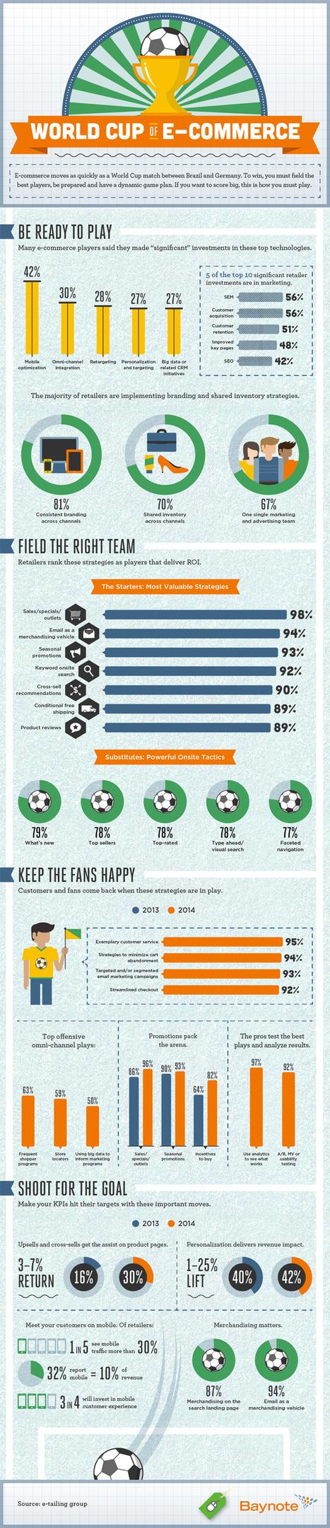 Infographie (en Anglais) - Qui est le champion du monde du e-commerce ? | Entreprise et Stratégie Digitale | Scoop.it