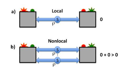 0 + 0 > 0 | nonlocal interactions | Scoop.it