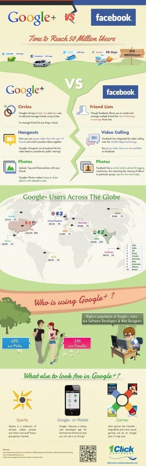 Google + vs Facebook | INFOGRAPHICS | Scoop.it