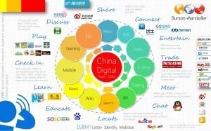 Comprehensive infographic of China digital landscape | Resonance China | Data #TBD | Scoop.it